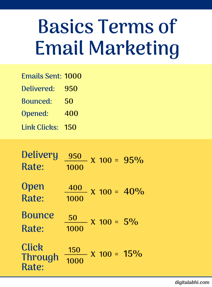 basic terms of email marketing
